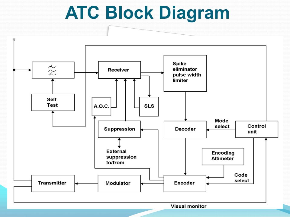 ATC - ppt video online download