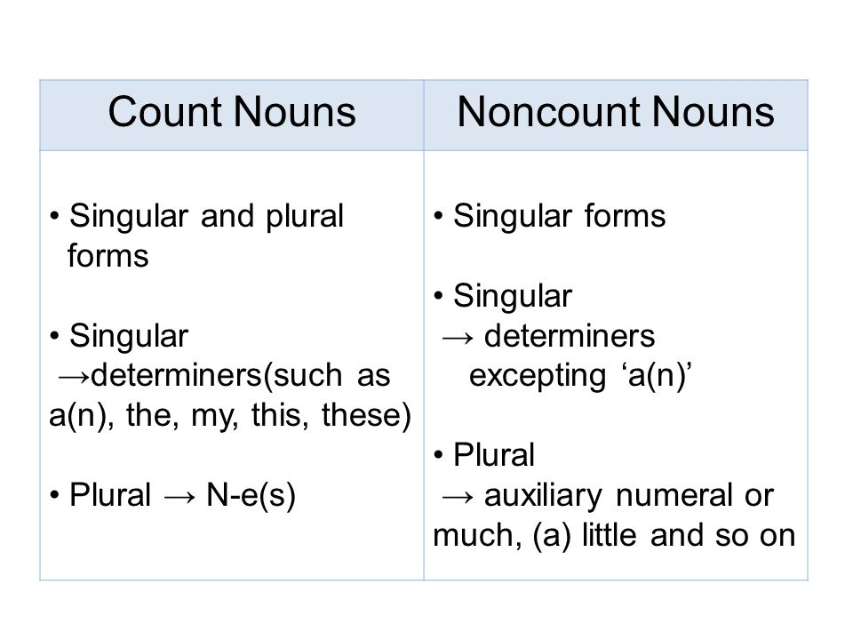 Chapter6 Nouns and Noun Modifiers \u003cTopic1 - ppt video online download