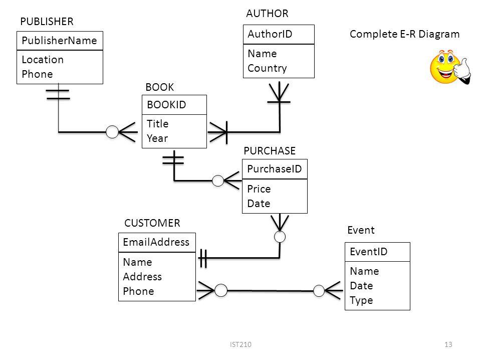 Er Diagram Title Wiring Schematic Diagram