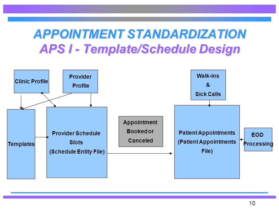 APPOINTMENT STANDARDIZATION Operational Overview CHCS APS II DESIGN - Patient File Template