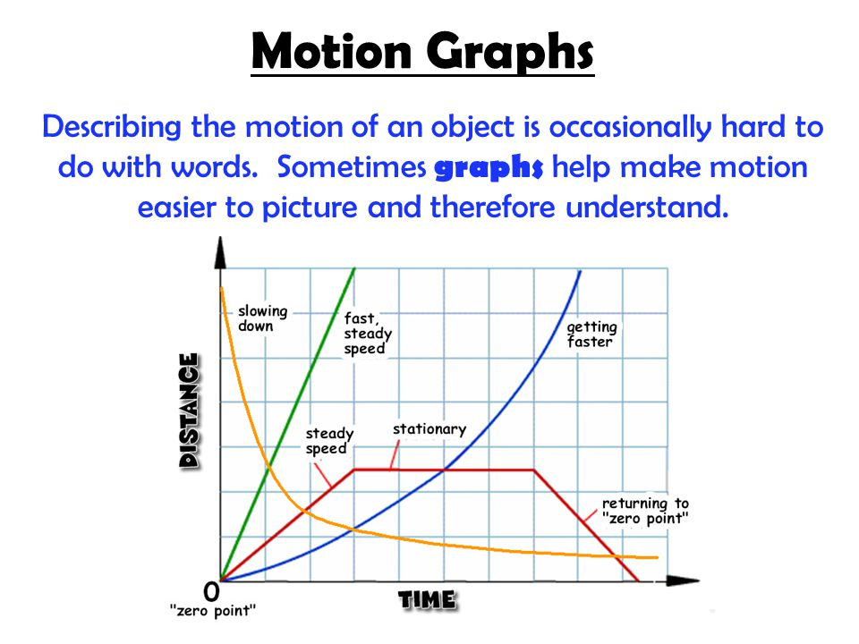 Motion Graphs Describing the motion of an object is occasionally