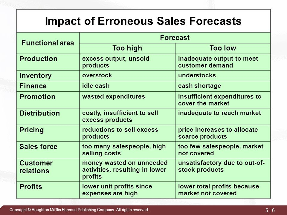 Sales Forecasting and Budgeting - ppt video online download - Sales Forcast