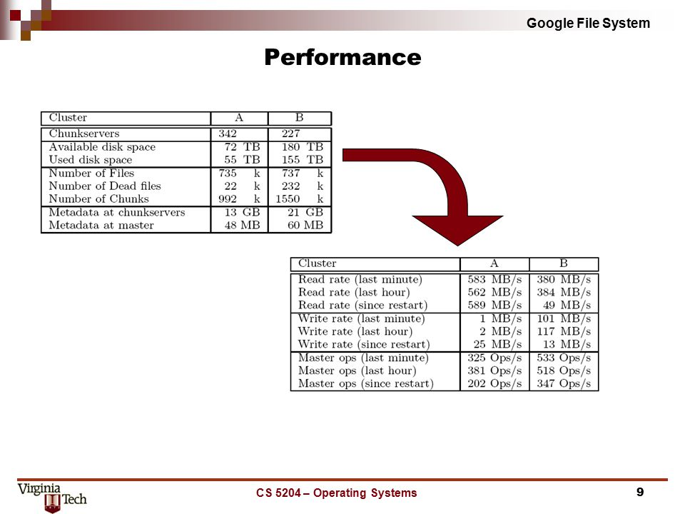 Google File System - ppt video online download