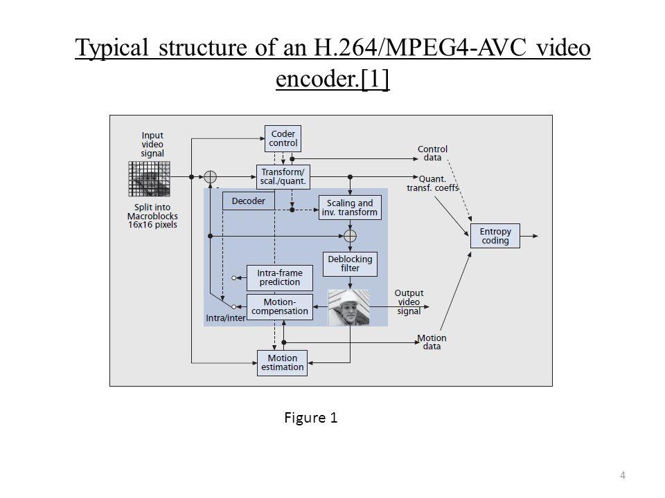 H 264 Encoder Block Diagram Explanation Wiring Diagram