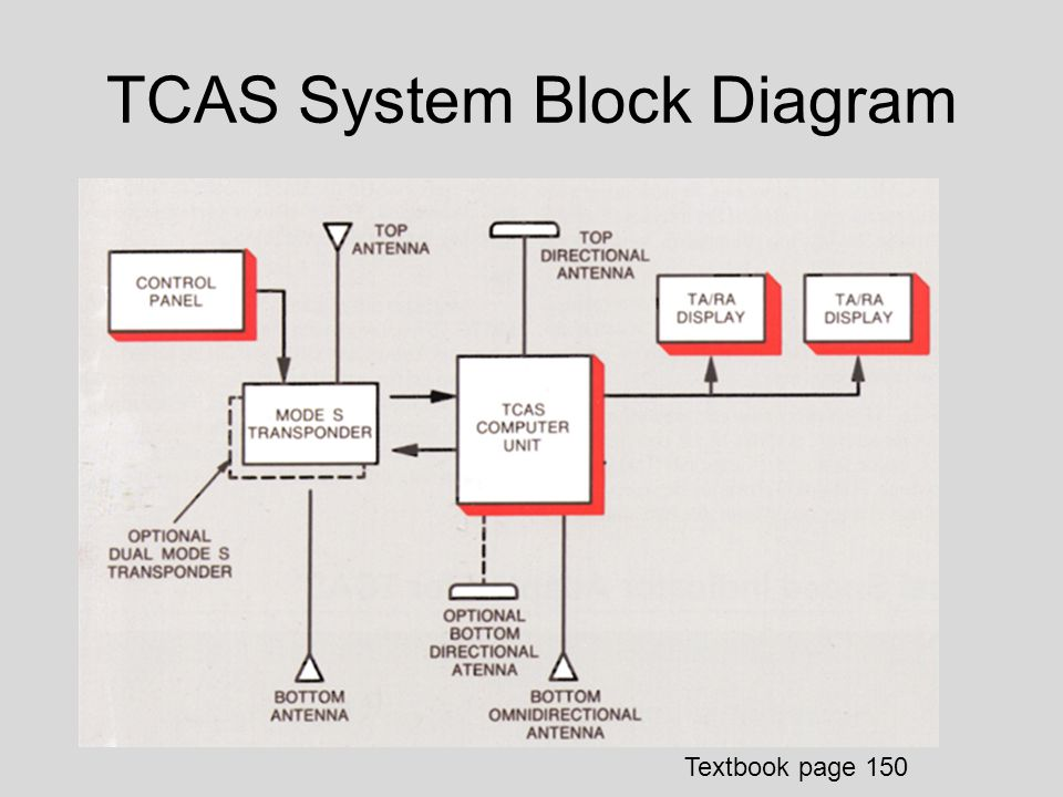 Traffic Alert and Collision Avoidance System TCAS - ppt video online