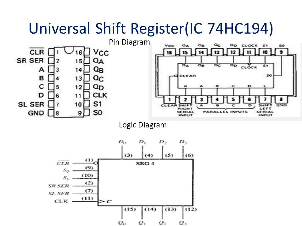 Logic Diagram Shift Register Wiring Diagram 2019