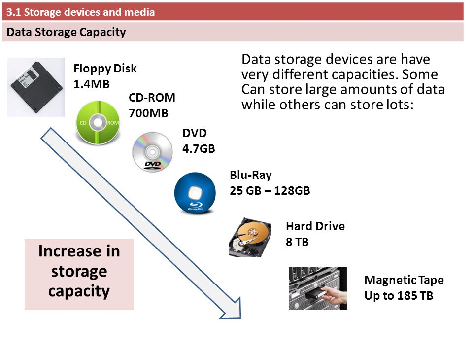 31 Storage devices and media - ppt video online download