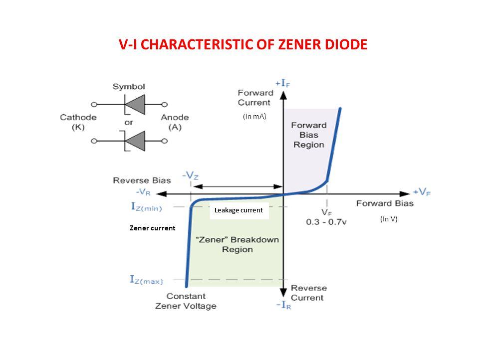 ZENER DIODE / BREAKDOWN DIODE - ppt video online download