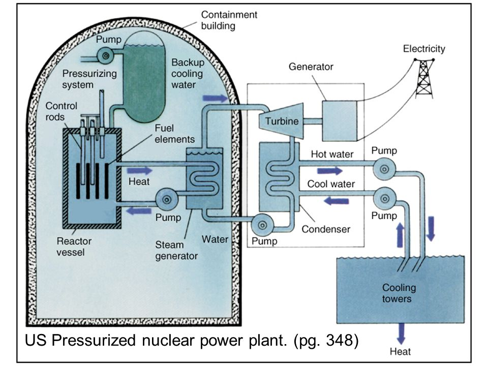 Nuclear Power Promise and Problems - ppt download