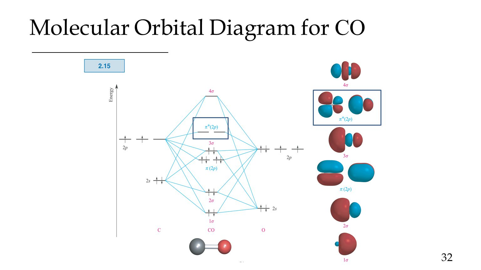 orbital interaction diagram