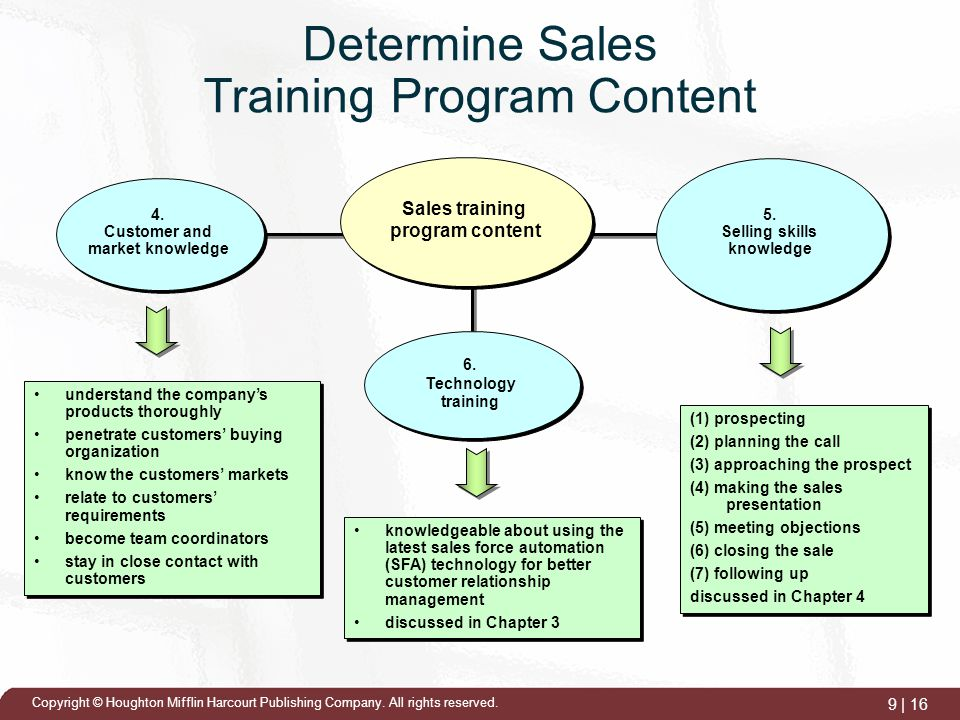 Training the Sales Force - ppt video online download