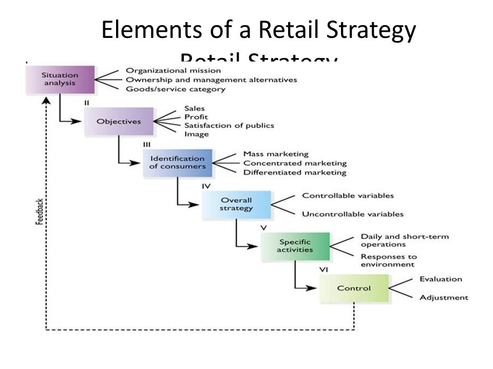 BA 336 Retail Operations - ppt video online download
