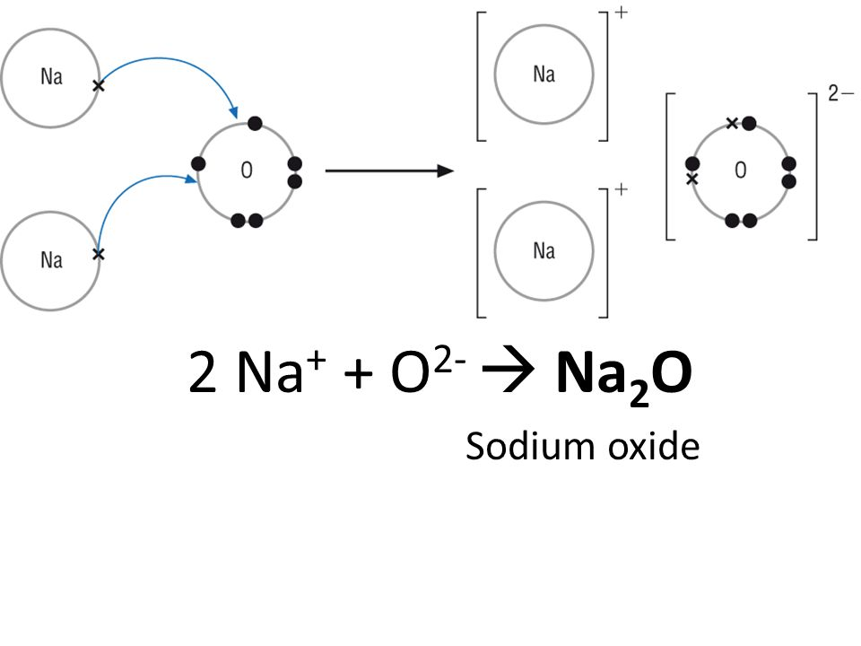 magnesium and oxygen dot diagram