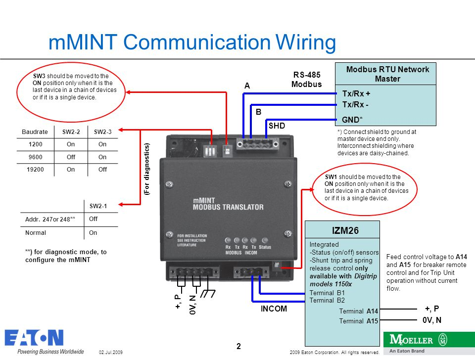 Wiring of Communication Modules mMINT, PMINT, MCAM and PCAM - ppt