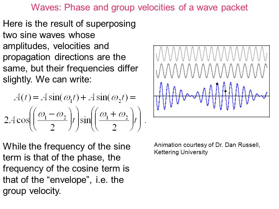Waves Phase and group velocities of a wave packet - ppt video