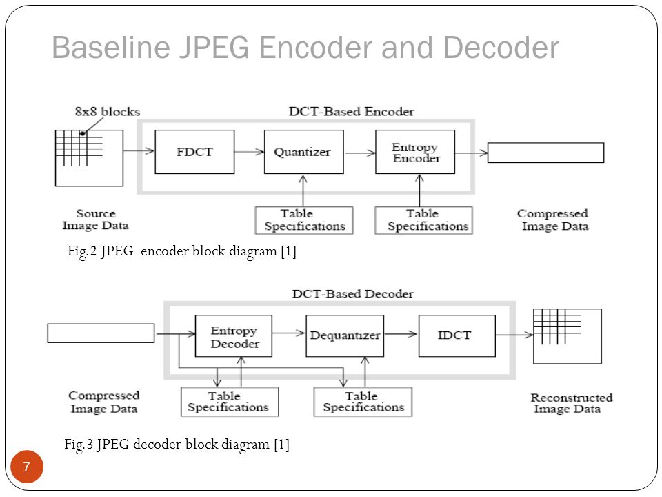 Block Diagram Of Jpeg Encoder Wiring Diagram