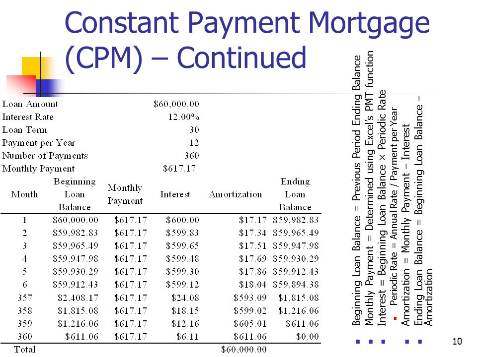Fixed Rate Mortgage Loans - ppt download