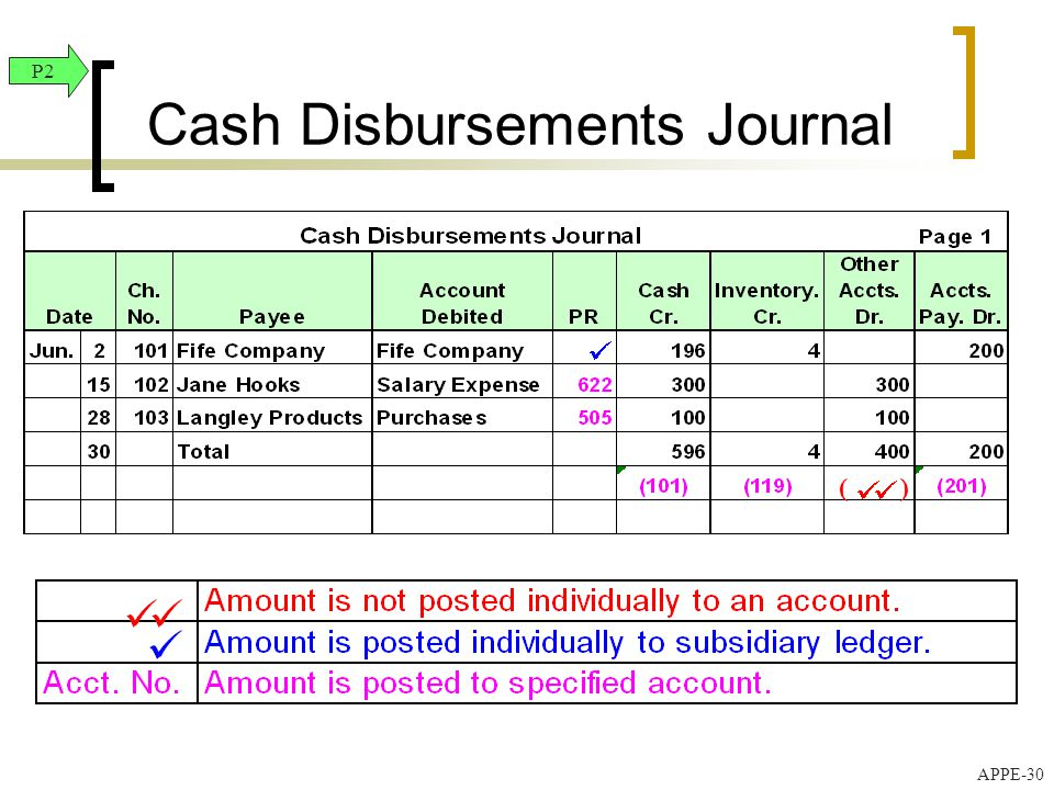 Financial and Managerial Accounting - ppt video online download
