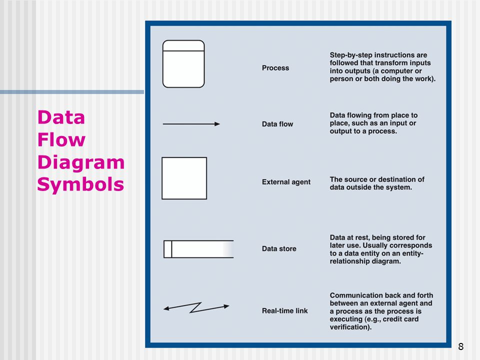 Traditional Approach to Requirements Data Flow Diagram (DFD) - ppt