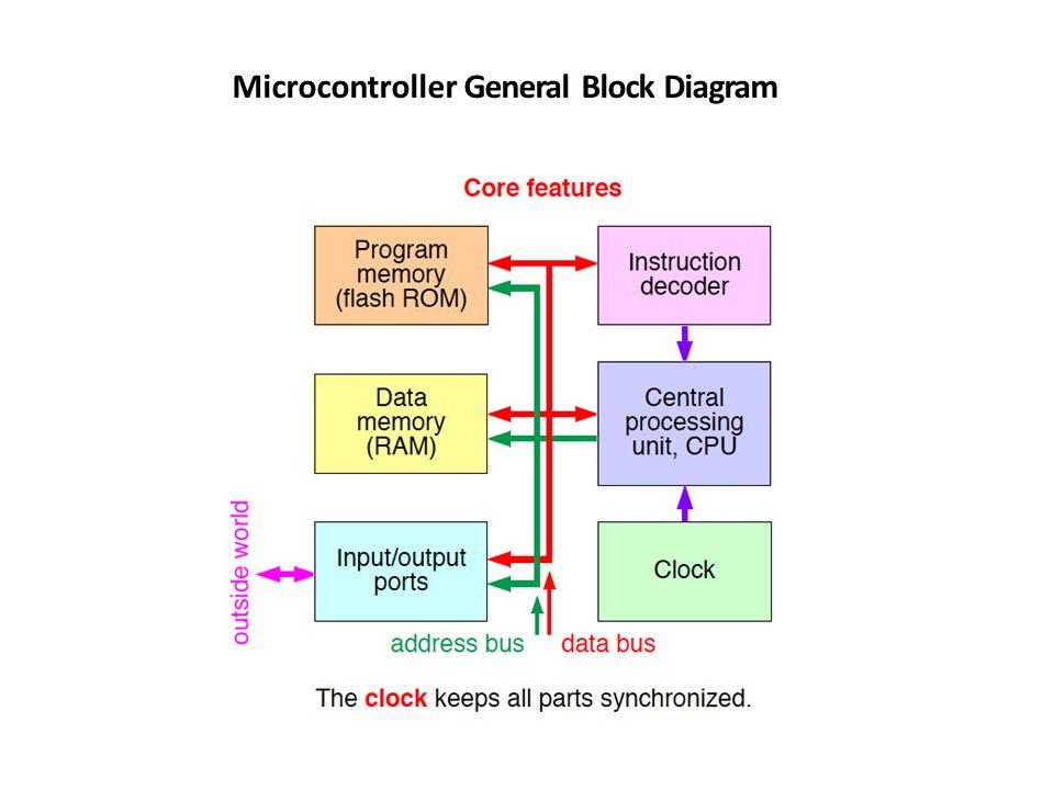 block diagram javascript