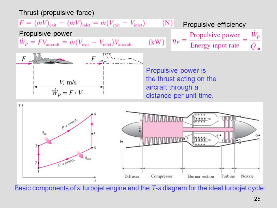 Turbine Engine Pv Diagram Wiring Schematic Diagram