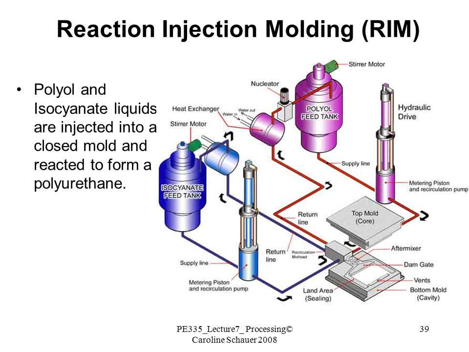 PROCESSING OF POLYMERS and POLYMER COMPOSITES - ppt video online