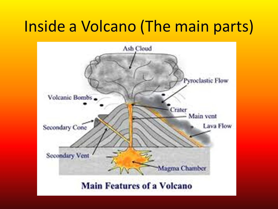 Types of Volcanoes By; Anna and Andrea - ppt video online download