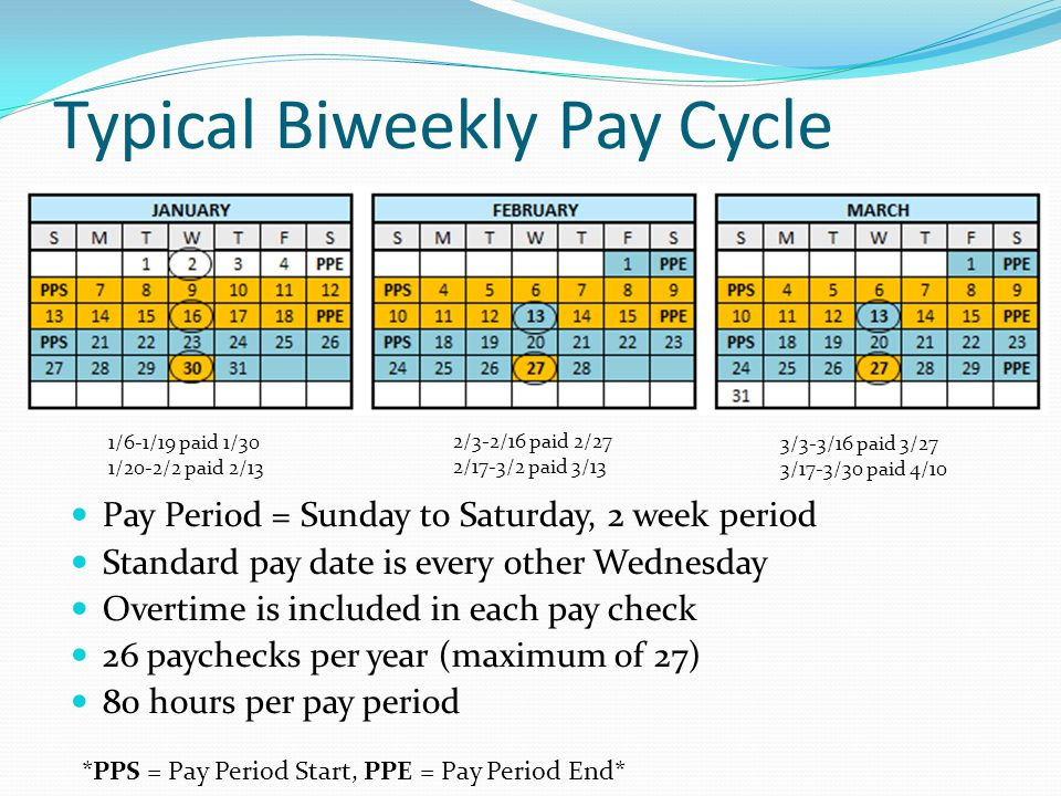 Biweekly Pay Transition - ppt download