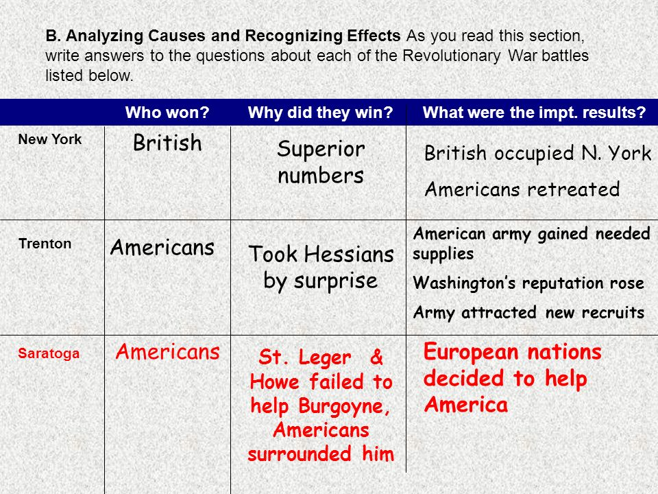The Early Years of the War A Categorizing Use the chart below to