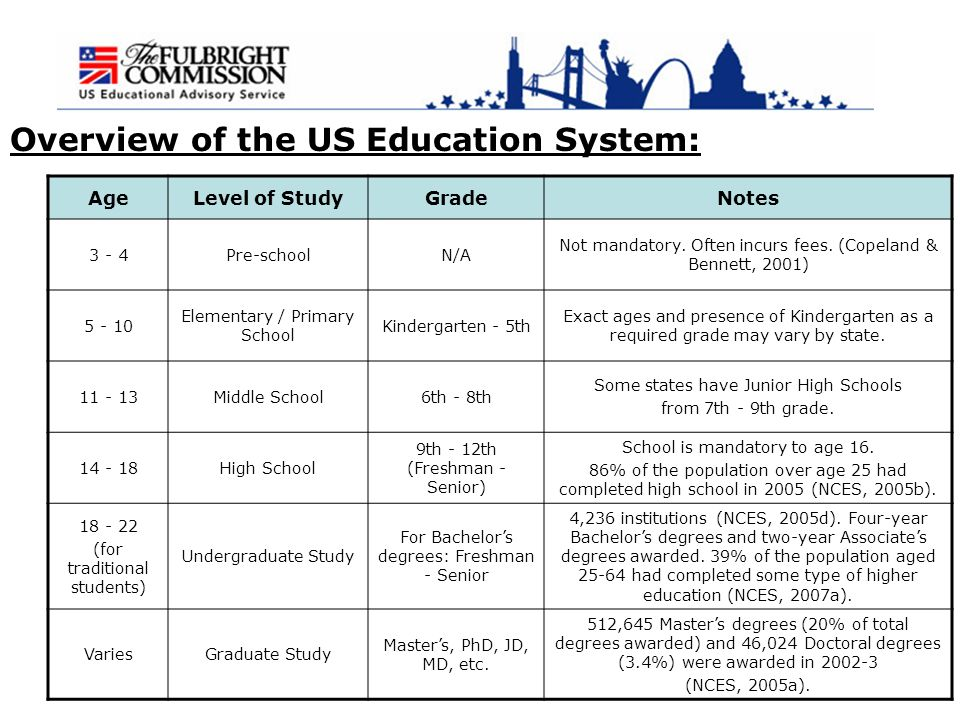 US and UK Educational Systems - ppt download