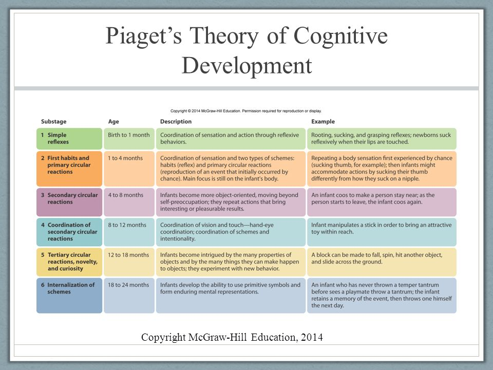 Chapter 6 \u2013 Cognitive Development Approaches - ppt video online download - piaget's theory