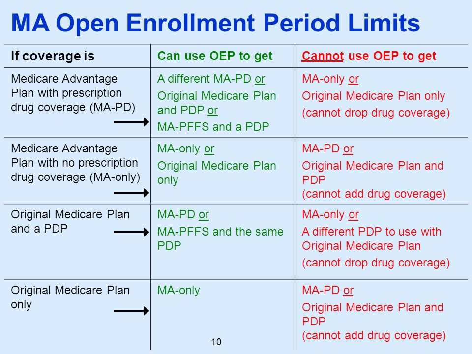 Welcome to Medicare Hi, Welcome to this session on Medicare - ppt