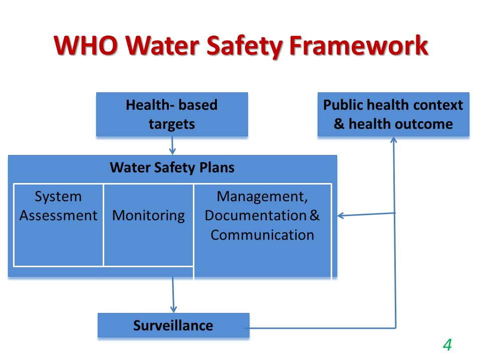 Water Safety Plan for Small Community Water Supply Schemes - ppt