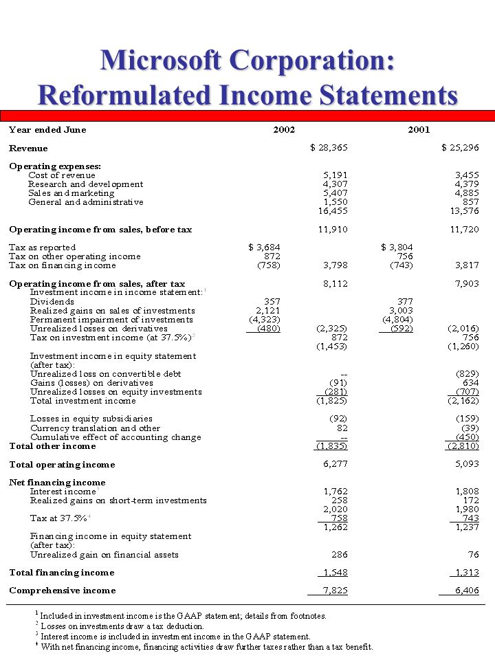 The Analysis of the Balance Sheet and the Income Statement - ppt