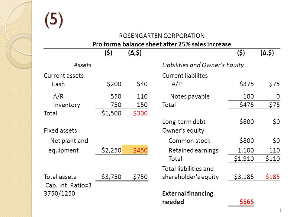 Pro forma balance sheet after 25 sales increase - ppt video online