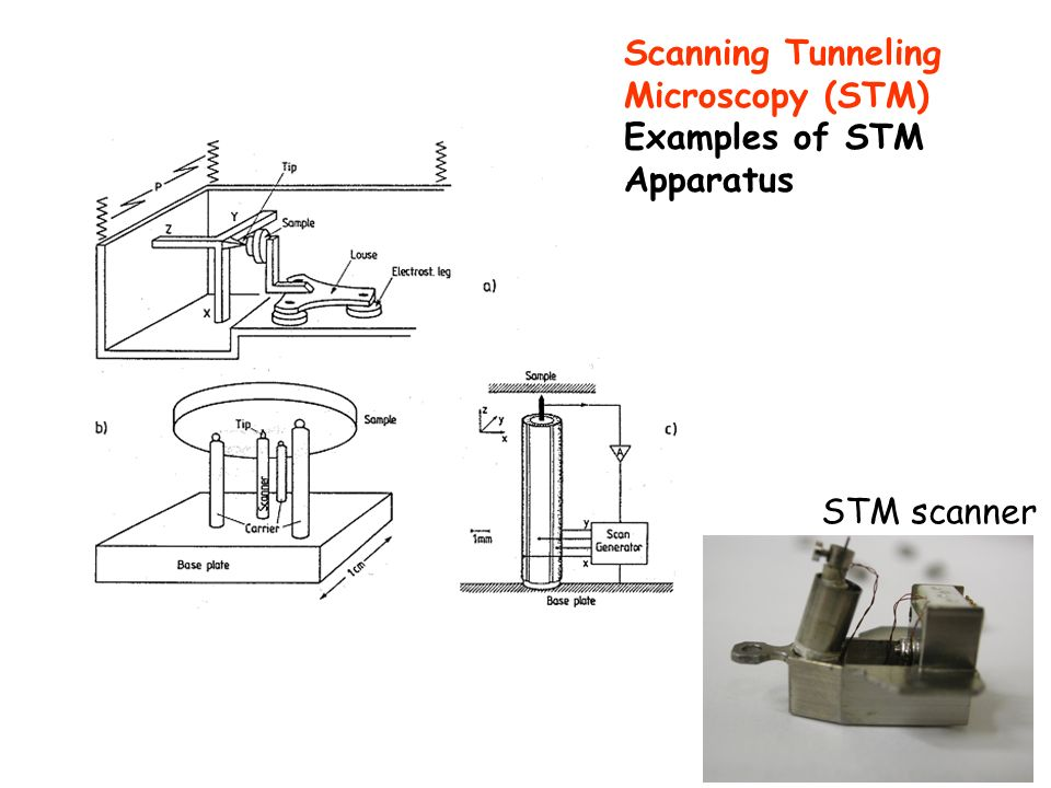 Scanning Tunneling Microscopy (STM) - ppt download