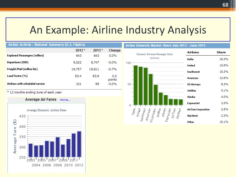 The airline industry analysis and the Research paper Help - industry analysis example