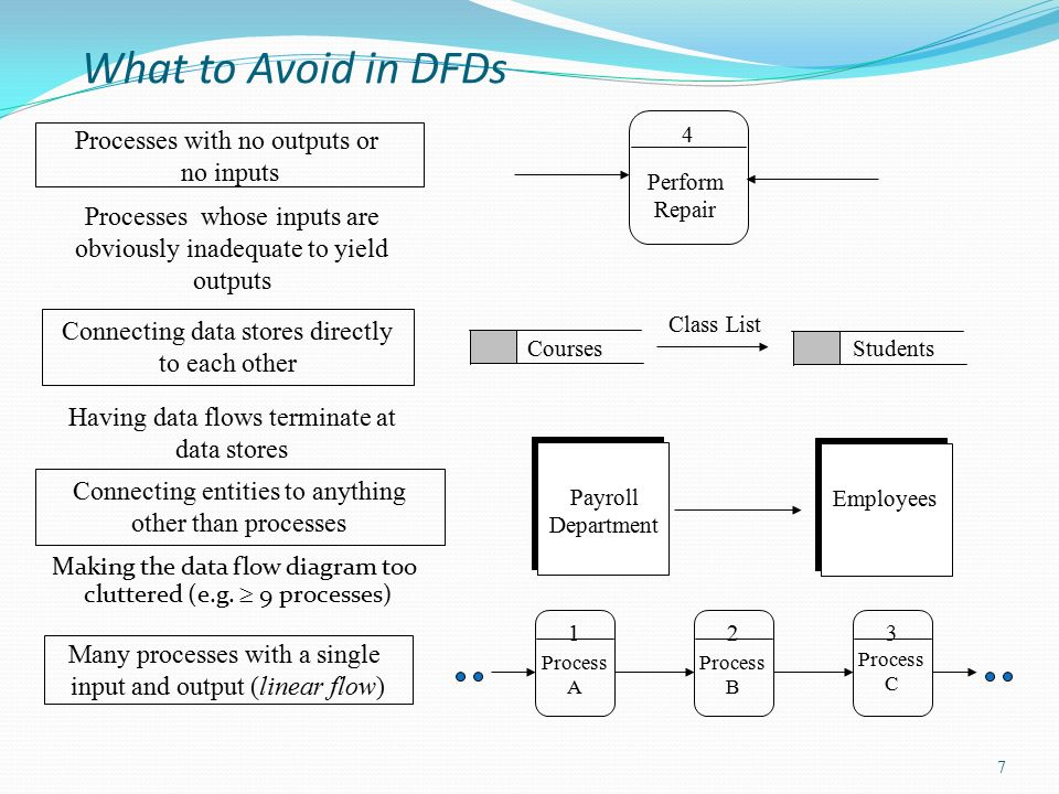 DFD examples - ppt video online download