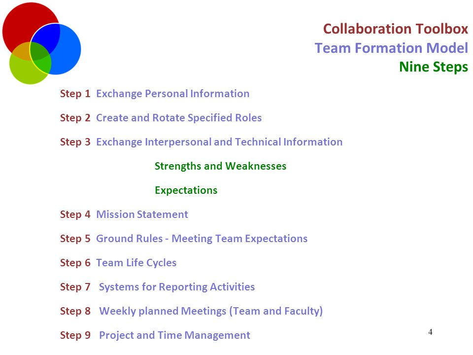 Collaboration Toolbox Forming your Team Agenda for Lecture - ppt