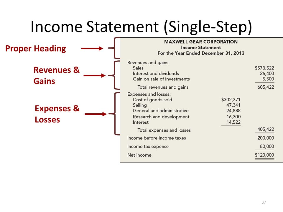 The Income Statement, Comprehensive Income, and the Statement of