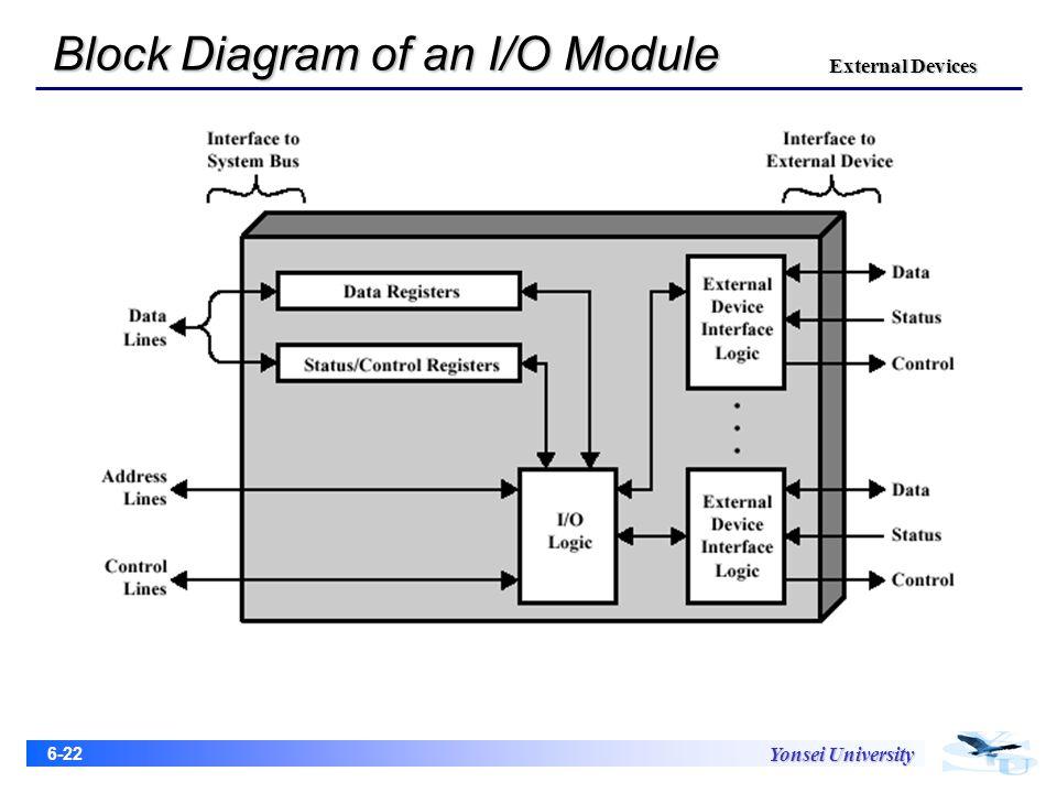 block diagram of microcomputer