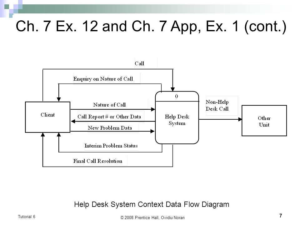 Tutorial 6 DFDs vs Use Case Diagrams (Textbook Chapter 7  Appendix