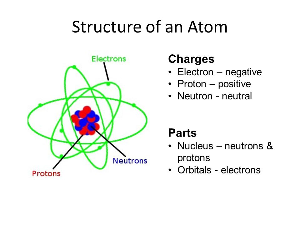 Atoms and Elements - ppt video online download