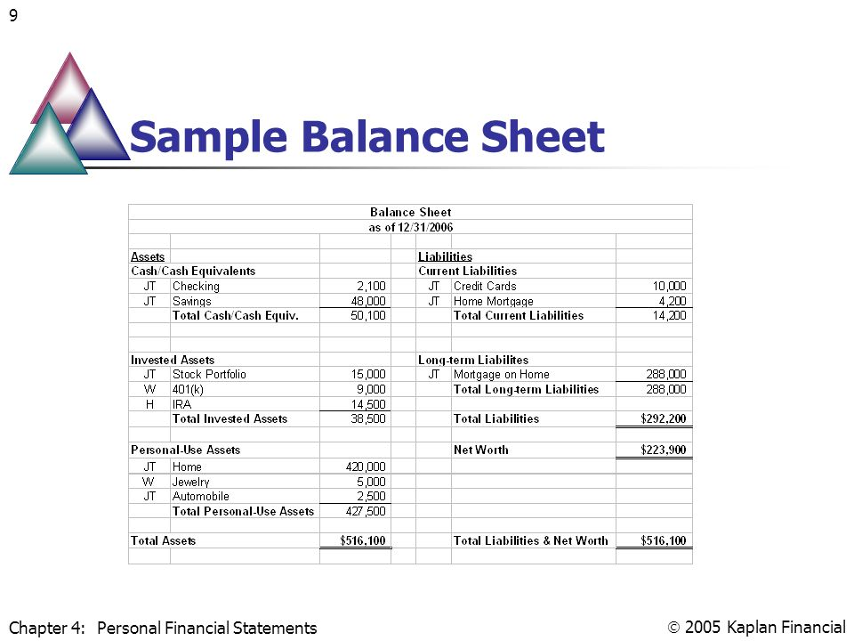 Personal Financial Statements (Preparation and Analysis) - ppt video