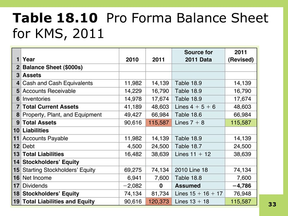 Financial Modeling and Pro Forma Analysis - ppt video online download