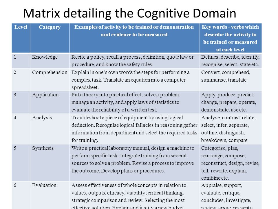 Application of Bloom\u0027s Taxonomy of Learning Domains in Medical