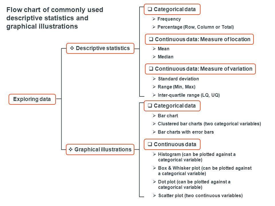 Choosing Appropriate Descriptive Statistics, Graphs and Statistical