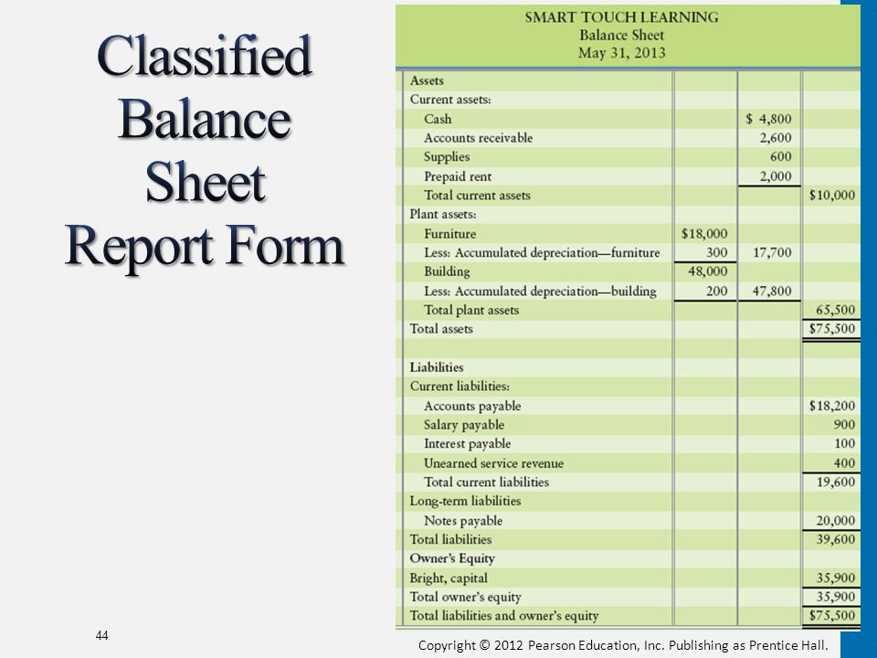 Completing the Accounting Cycle - ppt download - Balance Sheet Classified Format