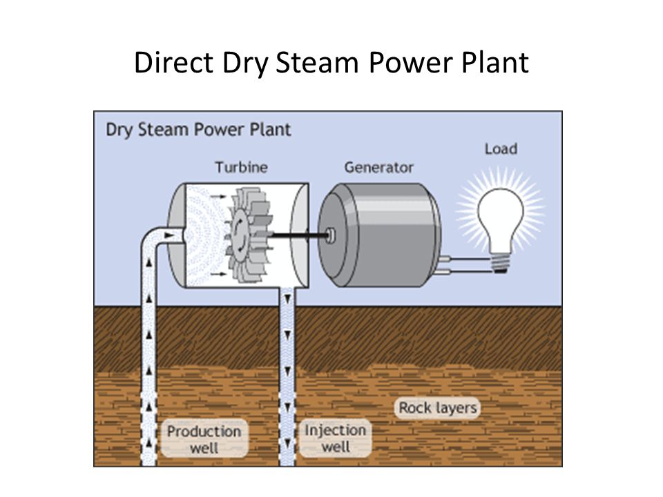 Geothermal Power Dr Harris Phys 105 4/3/ ppt download