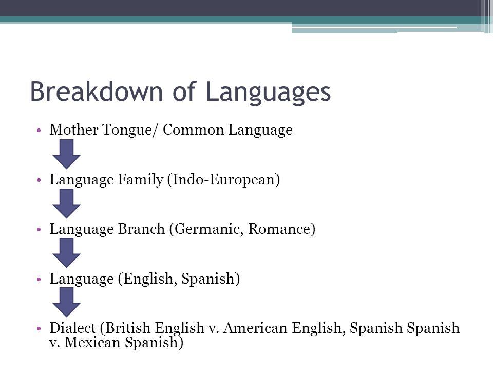 Language AP Human Geography - ppt video online download